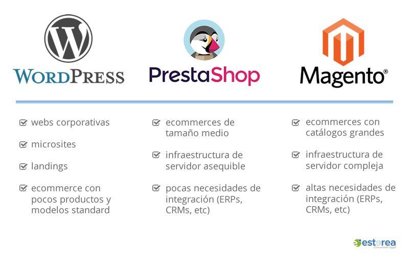 Comparativa WordPress, Prestashop y Magento
