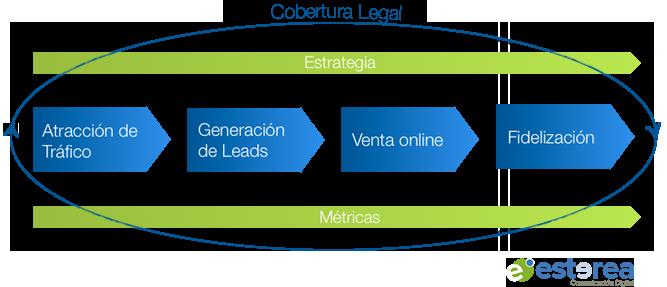 fases-del-proceso-de-venta-online-2